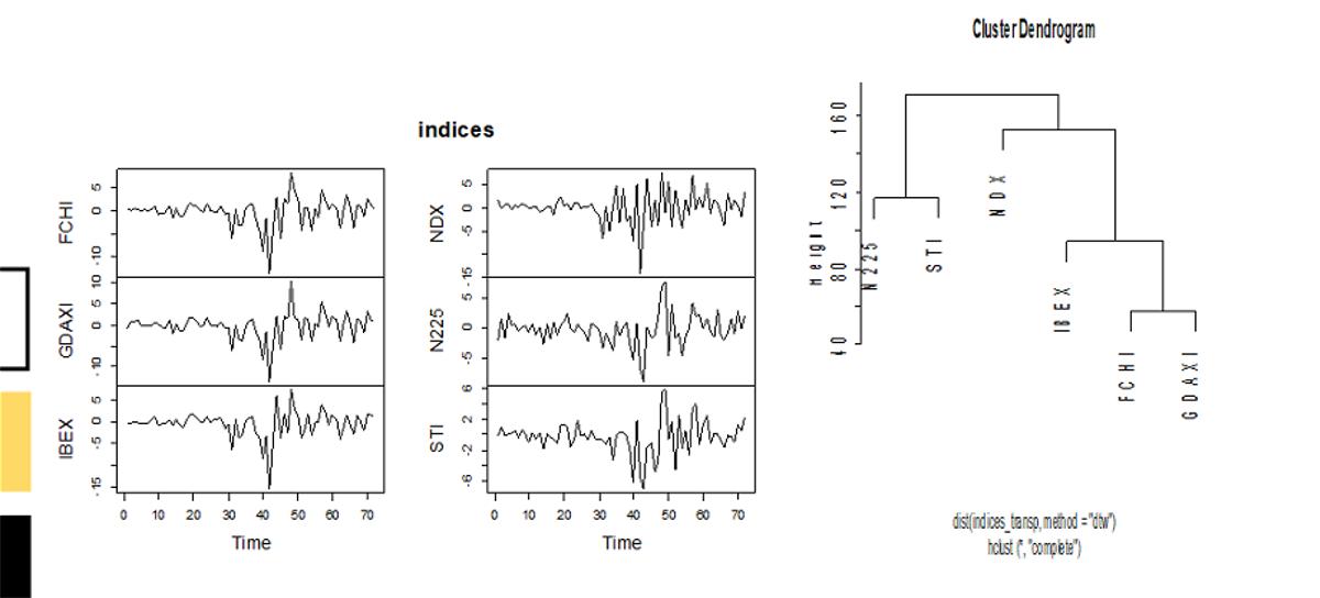 Clustering Jerárquico de Series Temporales en R