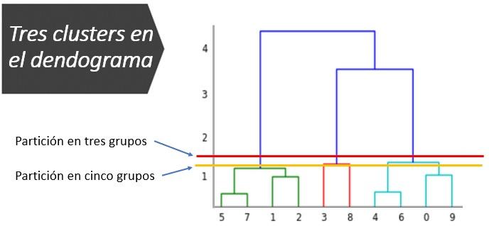 Ejemplo de las Matemáticas que hay detrás del Clustering Jerárquico Aglomerativo