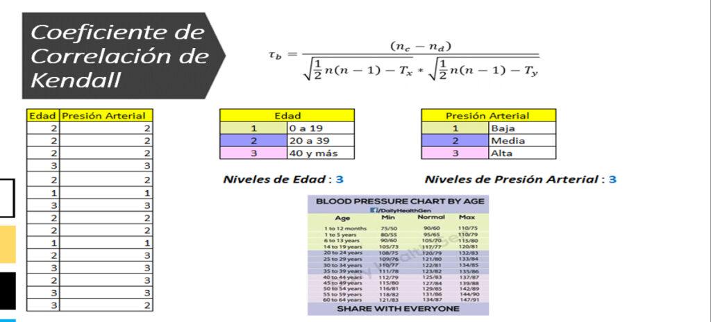 Coeficiente de Correlación de Kendall para Variables Ordinales