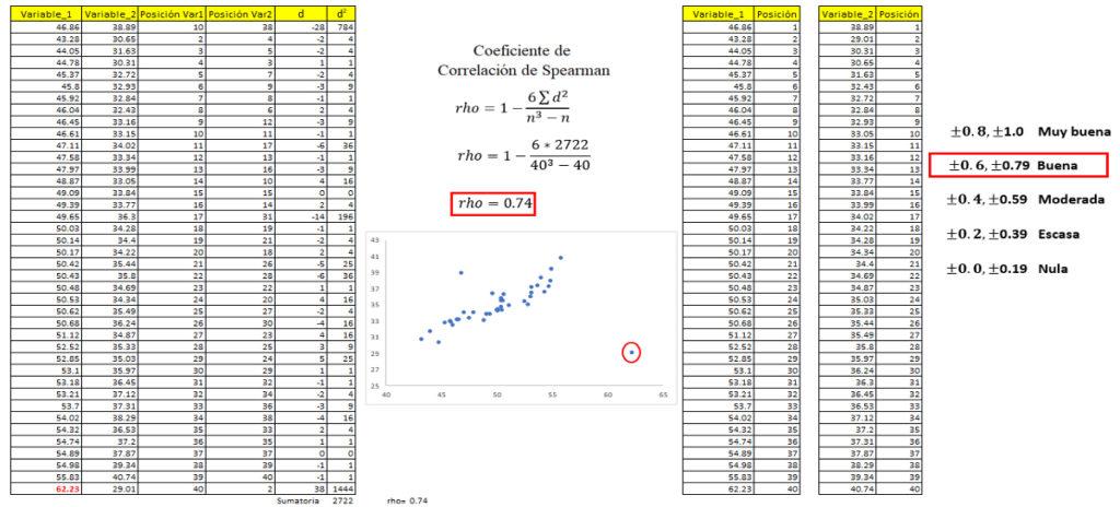Coeficientes de Correlación de Pearson y de Spearman para variables cuantitativas