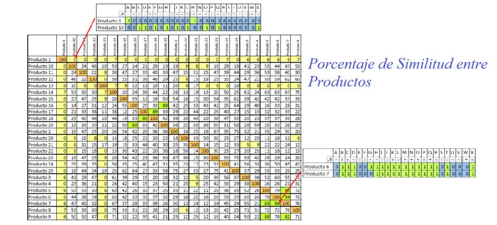 Descubriendo el Porcentaje de Similitud entre Productos con el Índice Jaccard