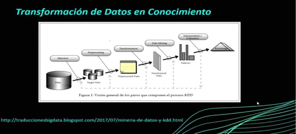 Porqué utilizar SQL en Ciencia de Datos?