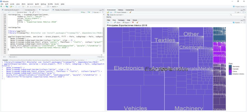 Gráficos de Rectángulos | Treemap | Gráfico de Jerarquía